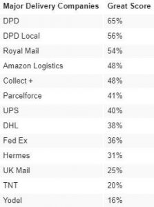 Courier service ranking in the UK