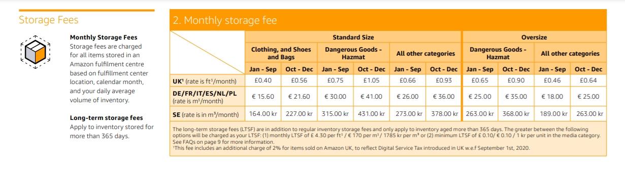 Amazon storage fees